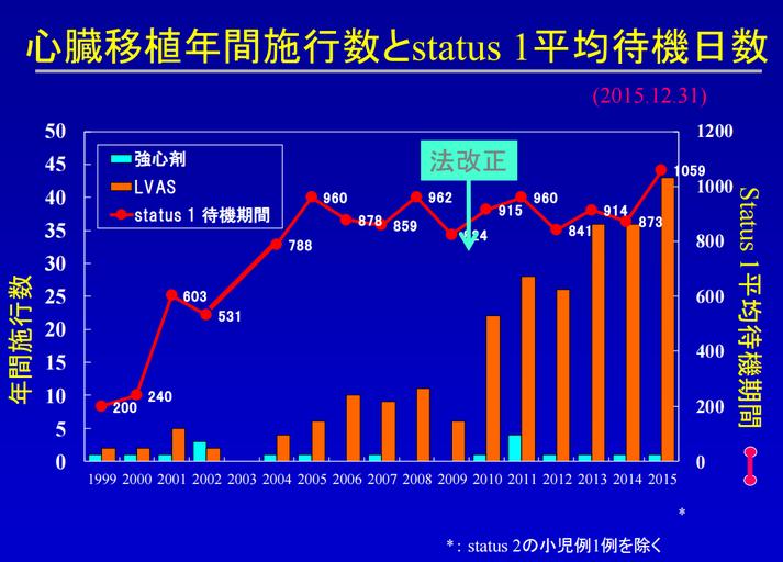 心臓移植年間施行数と平均待機日数のグラフ