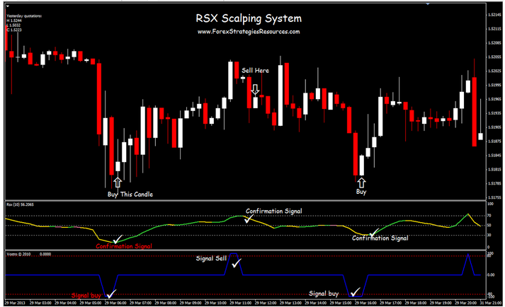 rsx scalping system