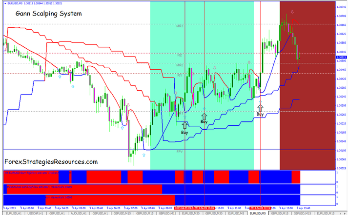 1 min fx cash trading system