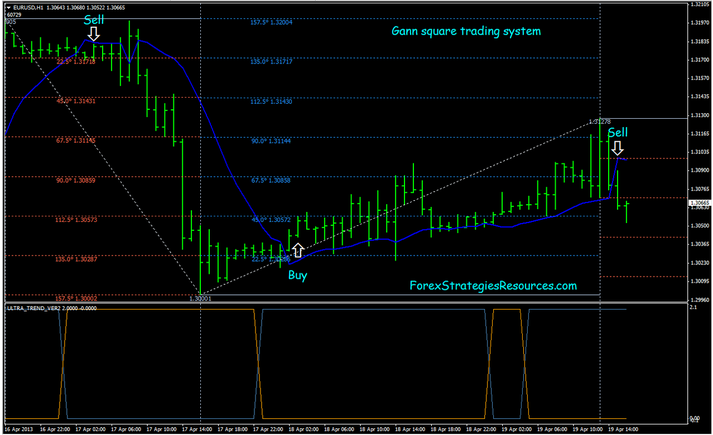 Intraday trading strategies for forex