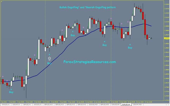 Engulfing candle trading system