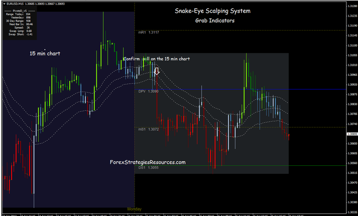 Snake Eye Scalping system