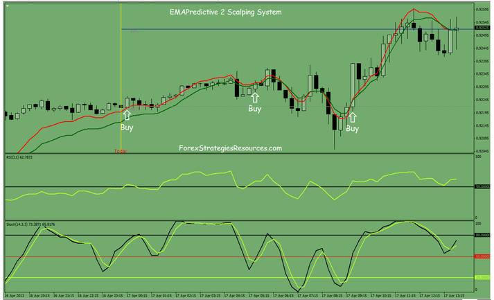 Scalping with Ema Predictive