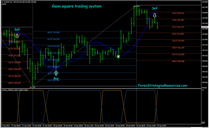 Gann Intraday System