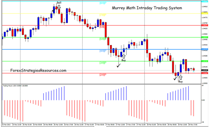 Murrey Math Intraday Trading System
