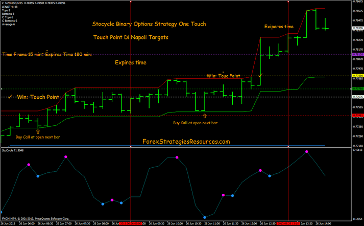 Stocycle Binary Options Strategy One Touch
