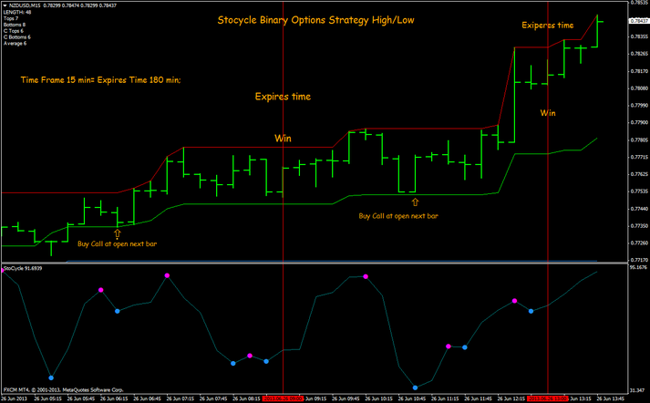 High accuracy binary options strategy