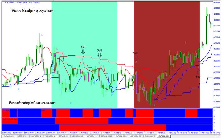 Gann pivot trading system