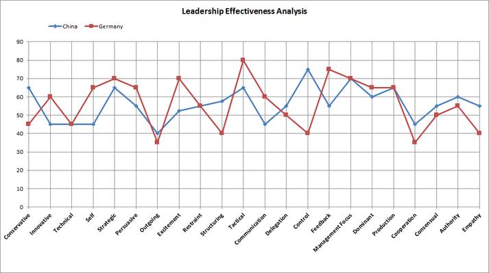 EU-SME-Centre-Leadership-Effectiveness-Analysis-China