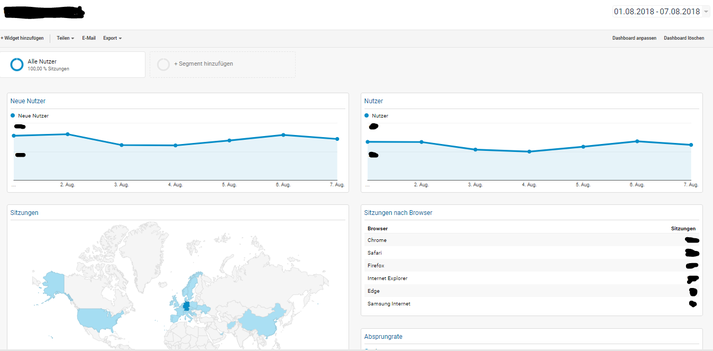 Beispiel eines Dashboards in Google Analytics