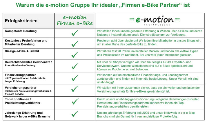 Vorteile e-motion e-Bike Leasing