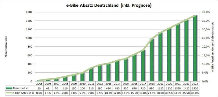 e-Bike Absatz in Deutschland Verkaufszahlen