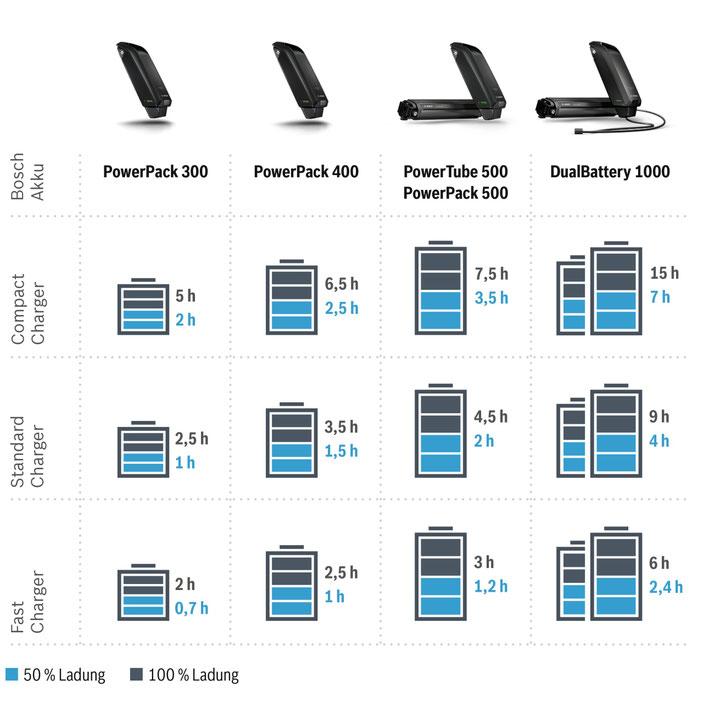 Die Ladeleistungen der Bosch Charger im Vergleich