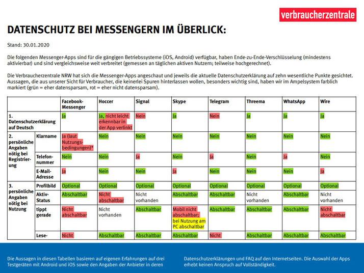 Quelle: Verbraucherzentrale NRW e.V. https://www.verbraucherzentrale.de/