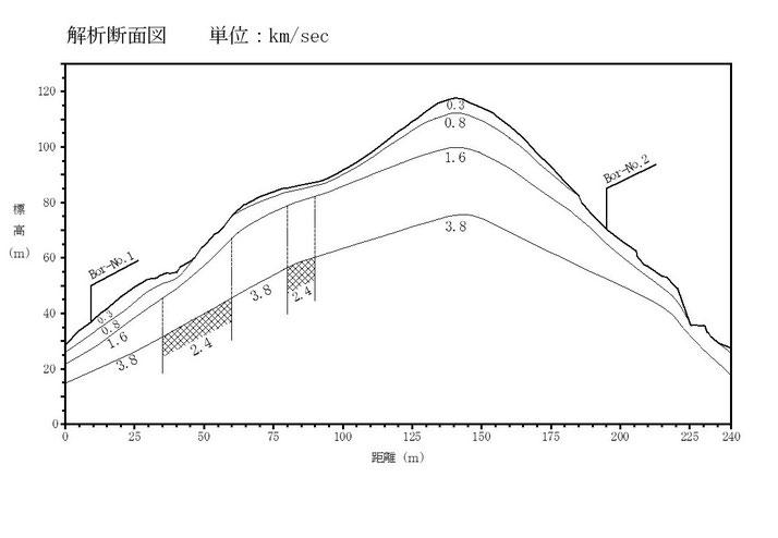 弾性波探査 萩原の方法 解析断面図