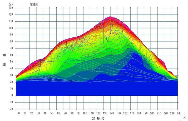 弾性波探査 トモグラフィ解析