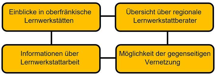 Lernwerkstatt, Lernwerkstätten Oberfranken, Lernwerkstattarbeit in Oberfranken, Webseite & LayOut: Peter Dorsch Bayreuth