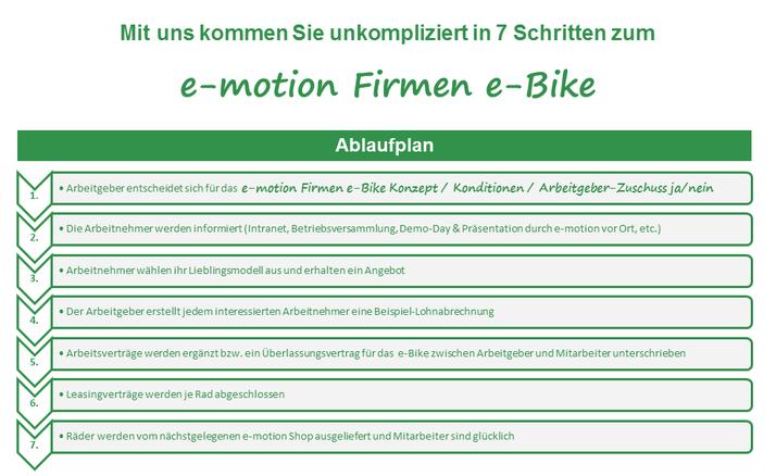 Ablaufplan e-motion Firmen e-Bike