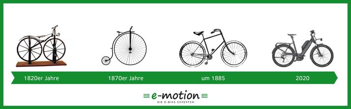 Evolution des e-Bikes