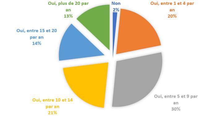 nombre de compétitions par an_triathlete 18-24 ans