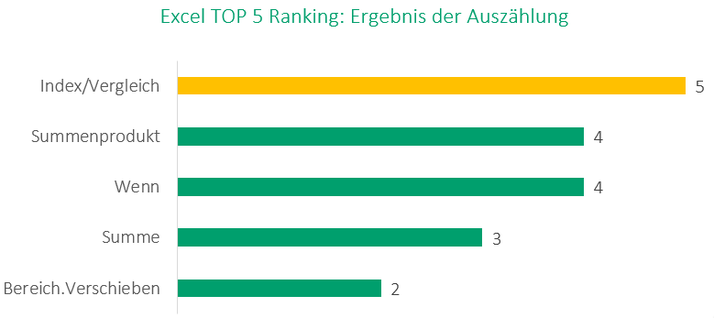 Excel Top 5 Ranking
