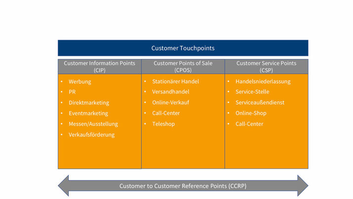 Abb. 1: In Anlehnung an Customer-Touchpoints, https://www.saxoprint.de/b2bmanager/glossar/customer-touchpoints/