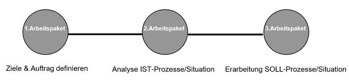Logistikkantine: Logistik Prozessoptimierung