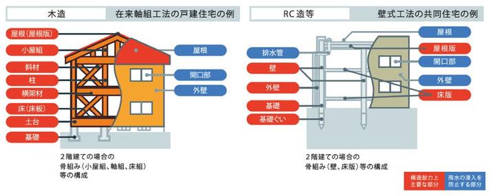 木造 RC造の検査項目
