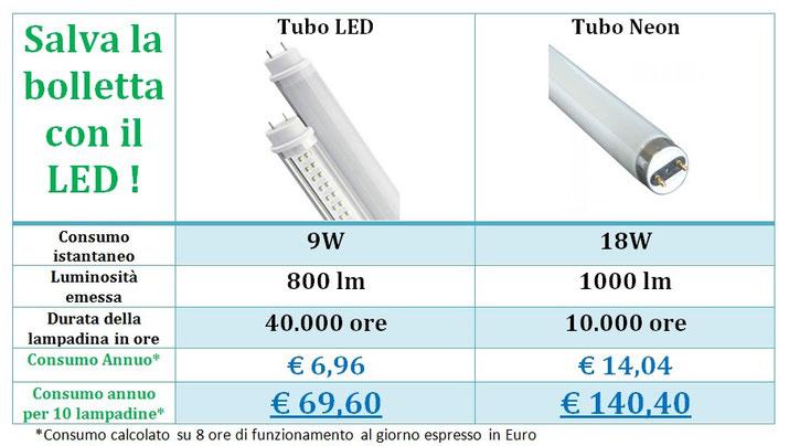 Esempio di calcolo di risparmio energetico