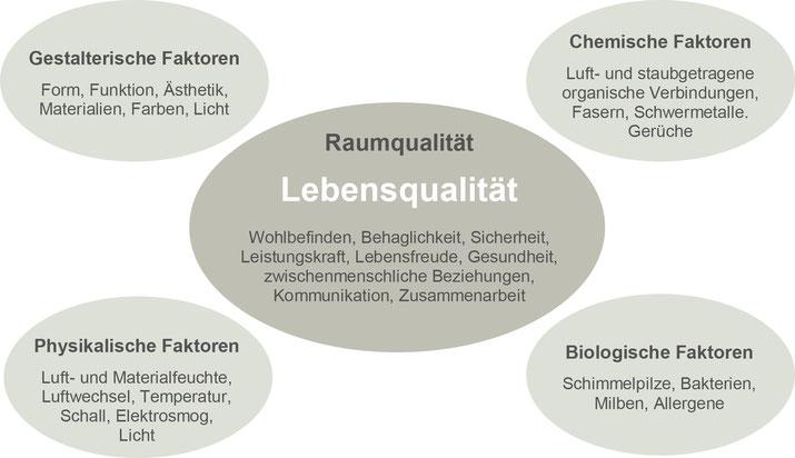 Grafik Raumqualität = Lebensqualität / Faktoren: gestalterisch, physikalisch, chemisch, biologisch