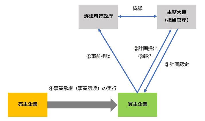 M&A・事業承継(事業譲渡)で免責的債務引受をする場合の手順の概要図