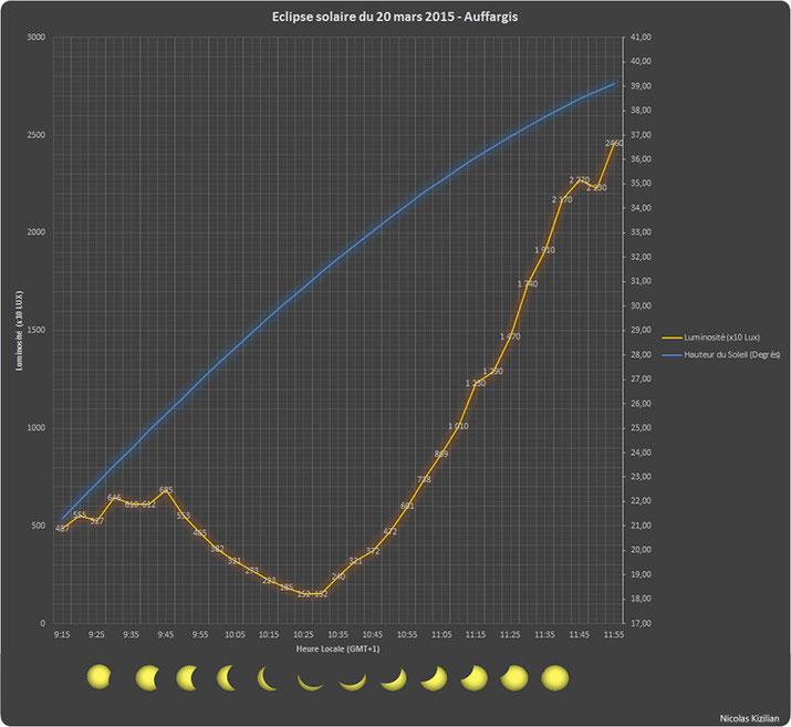 en bleu : la hauteur du soleil dans le ciel, orange : la luminosité (luxmètre)