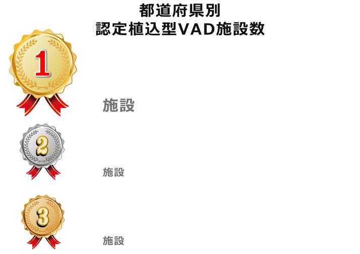 都道府県別 認定植込型VAD施設数 拡張型心筋症