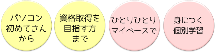 世田谷パソコン・プログラミング教室