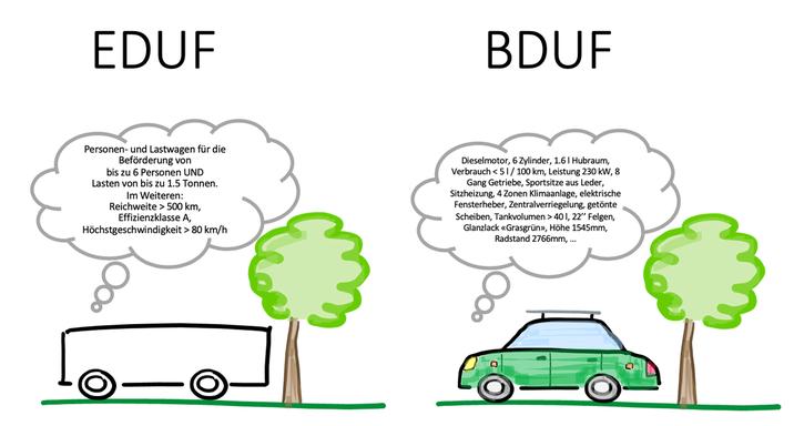 Abbildung 2: v.l.n.r EDUF, BDUF