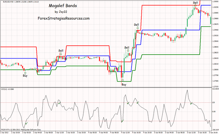 Mogalef Bands Trading System