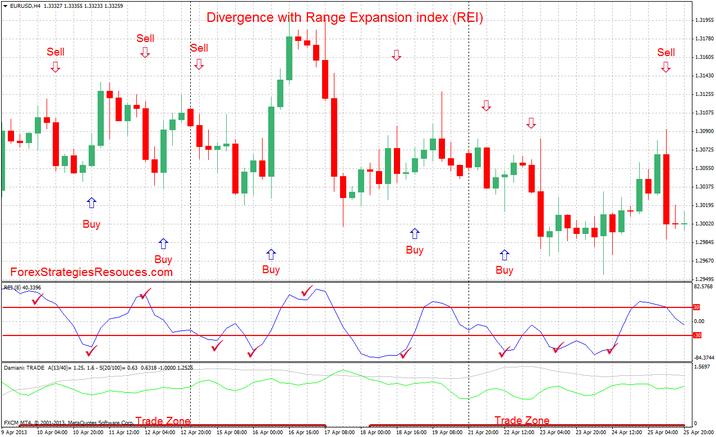 Range Expansion Index (REI) Trading System