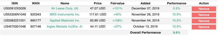 Watchlist Fair Value Stocks