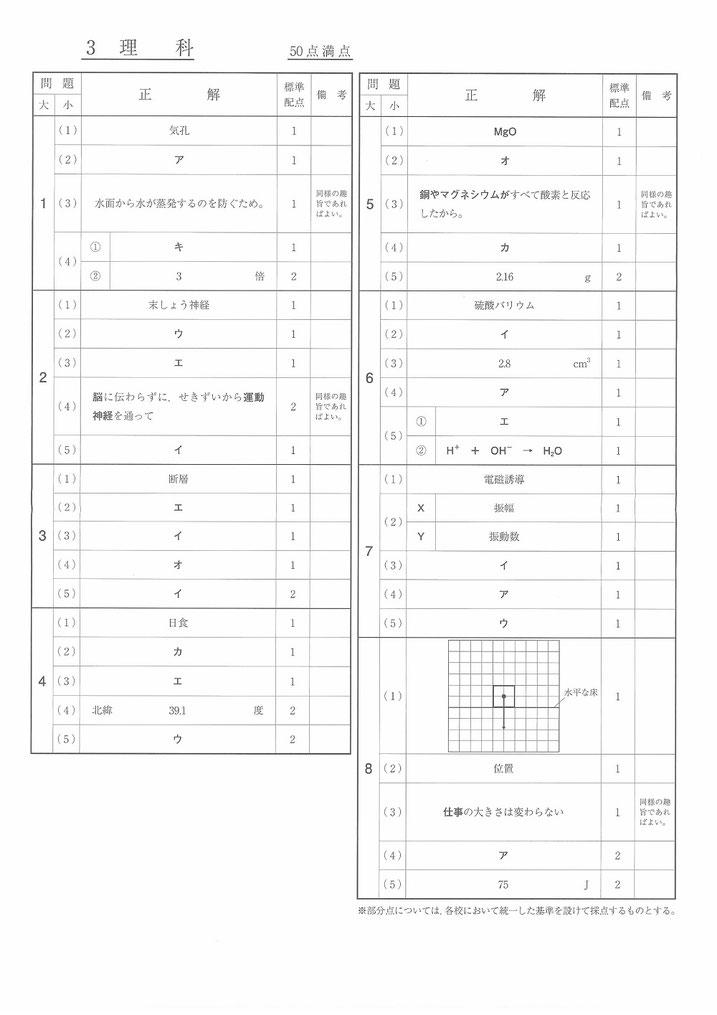 福島県立高校入試問題・理科