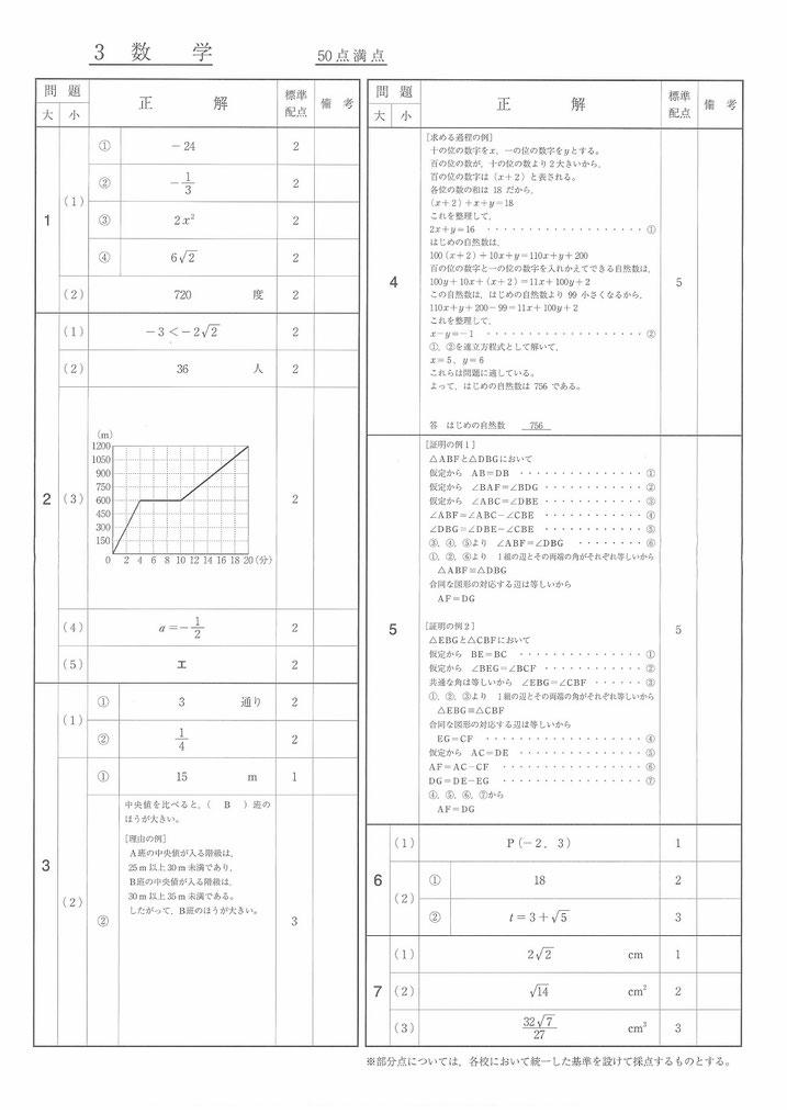 福島県立高校入試問題・数学