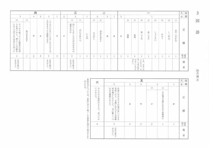 福島県立高校入試問題・国語