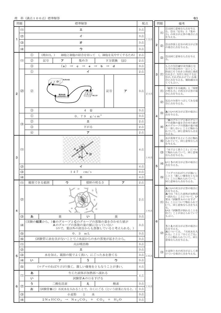 茨城県立高校 学力検査問題・解答 理科