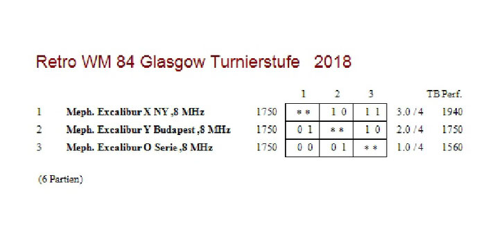 Tabelle Retro WM 84 Turnierschach 40 Züge/120 Minuten