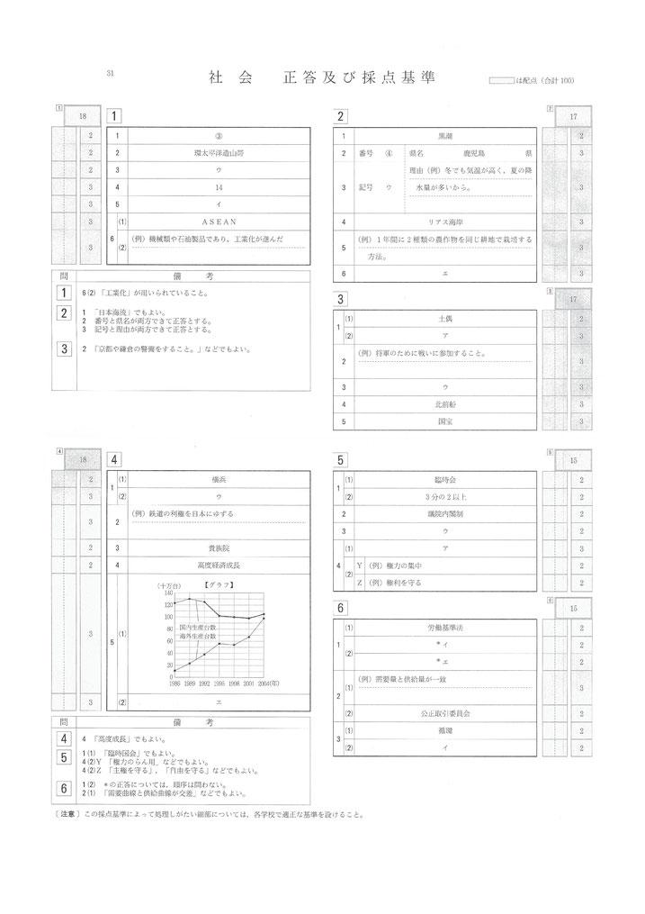 平成31年 山形県立高校入試 一般選抜 学力検査問題・社会解答