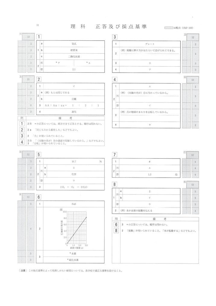 平成31年 山形県立高校入試 一般選抜 学力検査問題・理科解答