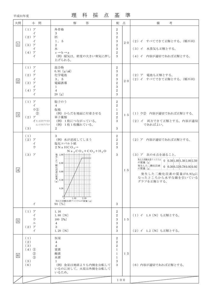 平成31年度青森県立高校入試学力検査問題・理科解答