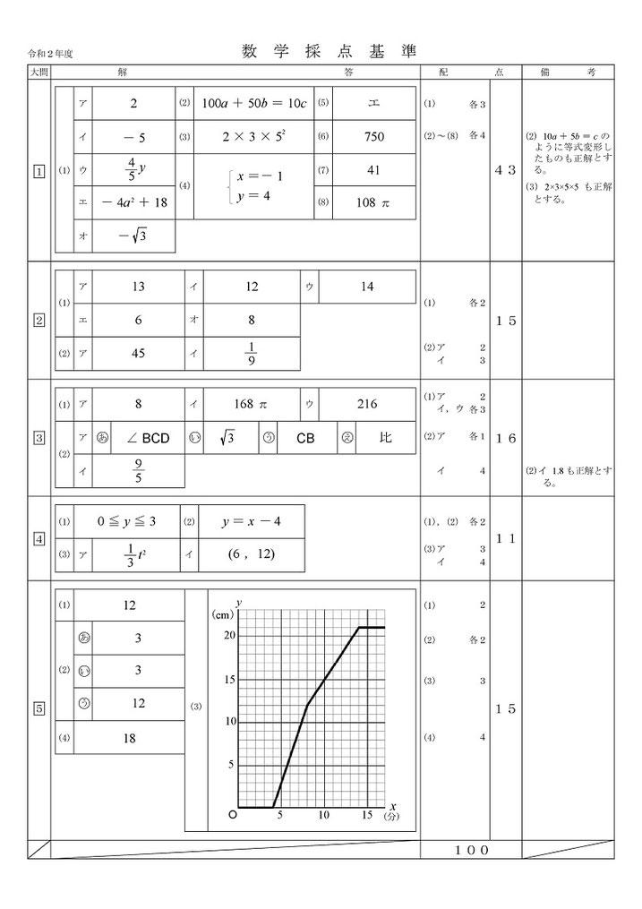 青森県立高校入試学力検査問題・数学解答