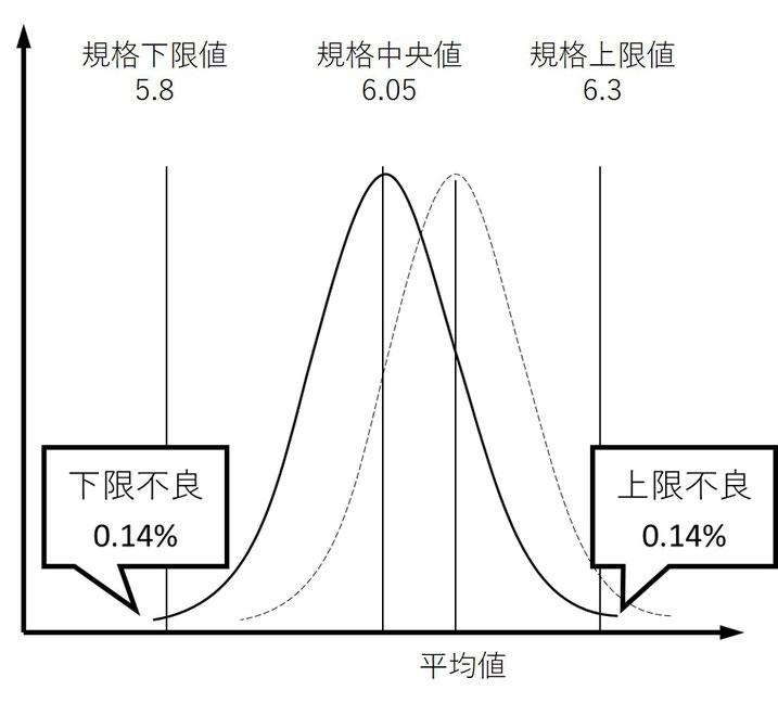 図b Cp1.00、Cpk上限1.00、Cpk下限1.00の状態