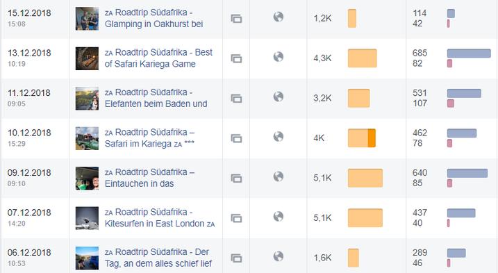 Facebook Beitragsreichweite