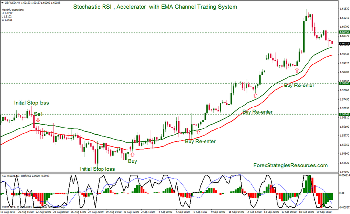 C trading system